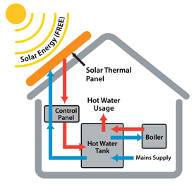 Solar-thermal-system